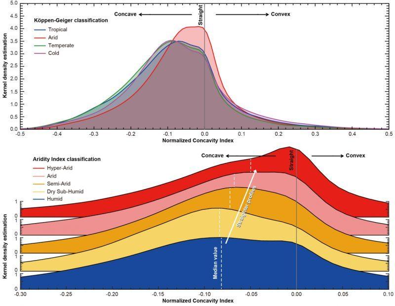 氣候對全球河川縱剖面的影響/陳宣安