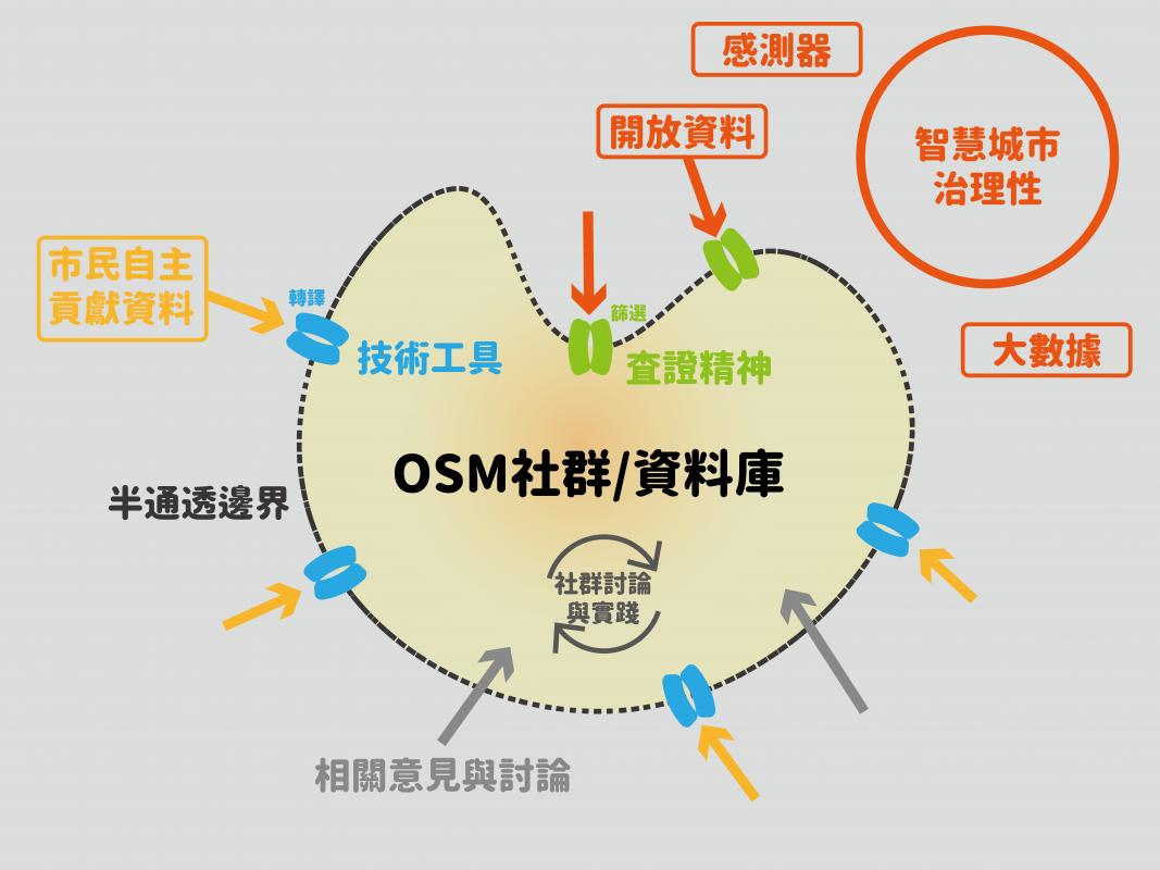 發展智慧城市的多元面向:交織公民圖客的在地觀點 ─以臺灣開放街圖社群為例(下)/游博翔